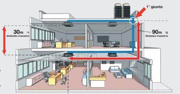 Guida ai climatizzatori le tipologie e le detrazioni fiscali for Climatizzatore canalizzato