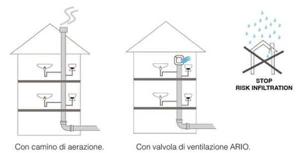 ario-valvola-immissione-aria-reti-di-scarico