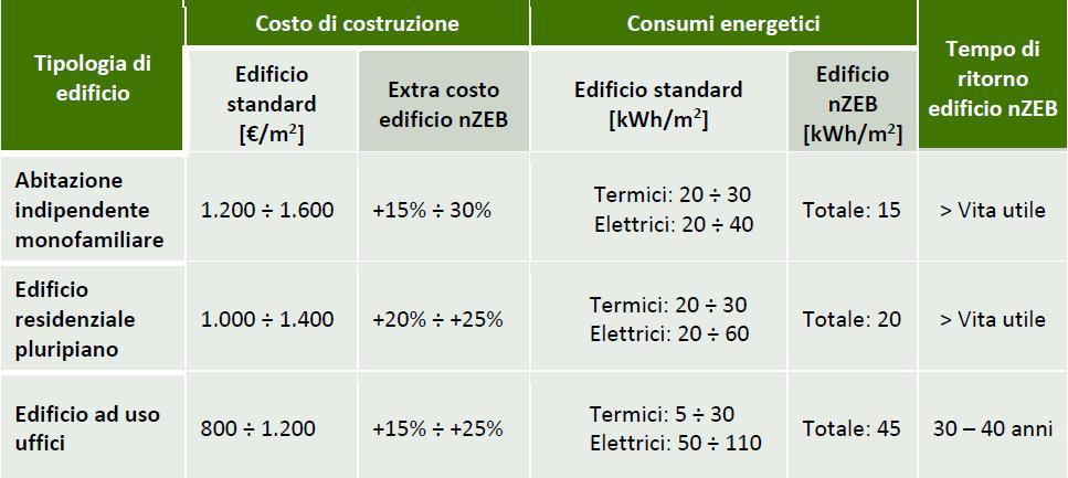 Cresce il mercato dell 39 efficienza energetica soprattutto for Costo di costruzione adobe