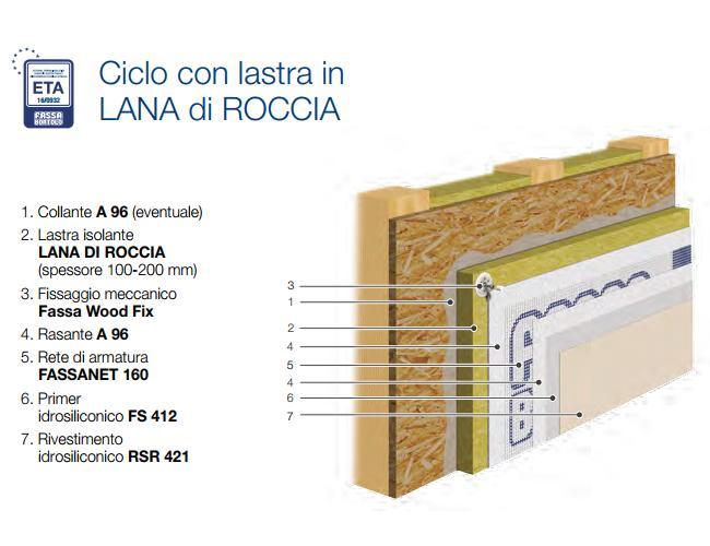 Il sistema Fassatherm WOOD