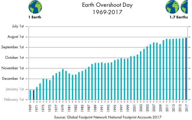 Earth Overshoot Day, un pianeta in debito di risorse