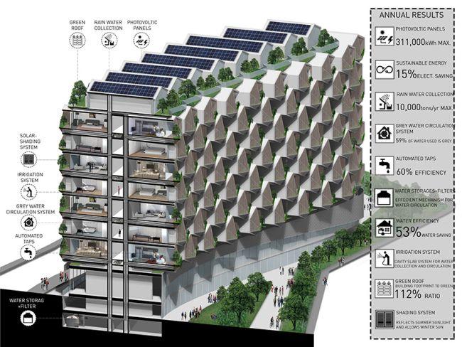 Pannelli fotovoltaici e sistema di irrigazione sostenibile per le residenze Urban Rural
