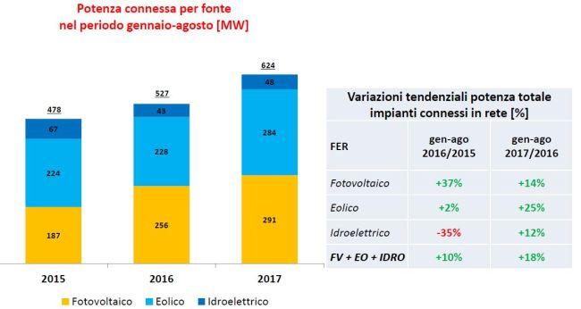 Potenza connessa per fonte rinnovabile nel periodo gennaio-agosto 2017