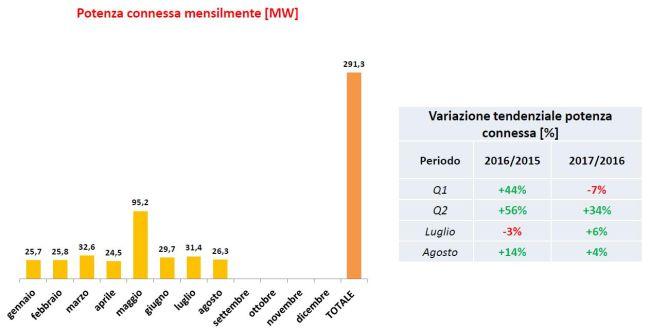 Installazioni di fotovoltaico in Italia da gennaio ad agosto 2017
