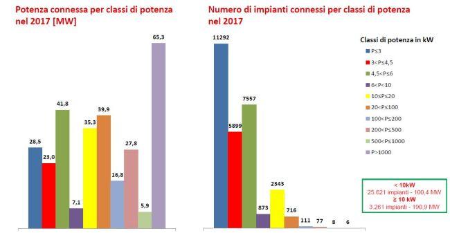 potenza connessa di fotovoltaico in Italia da gennaio a agosto 2017