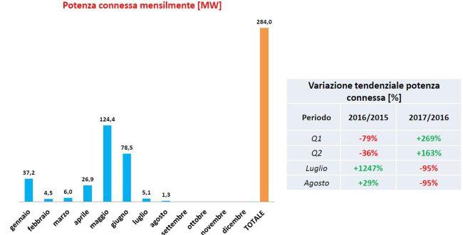 Potenza connessa di eolico da gennaio ad agosto 2017