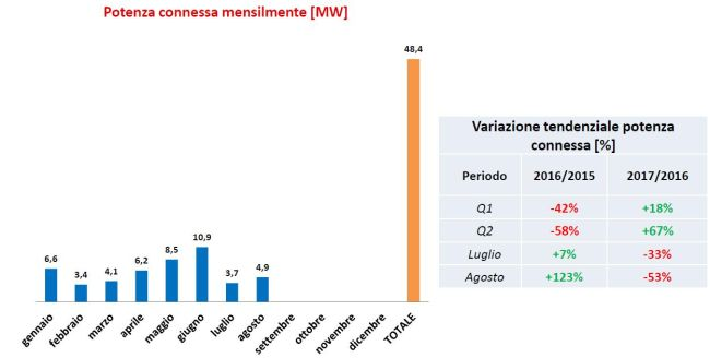 Potenza connessa di idroelettrico in Italia da gennaio a agosto 2017