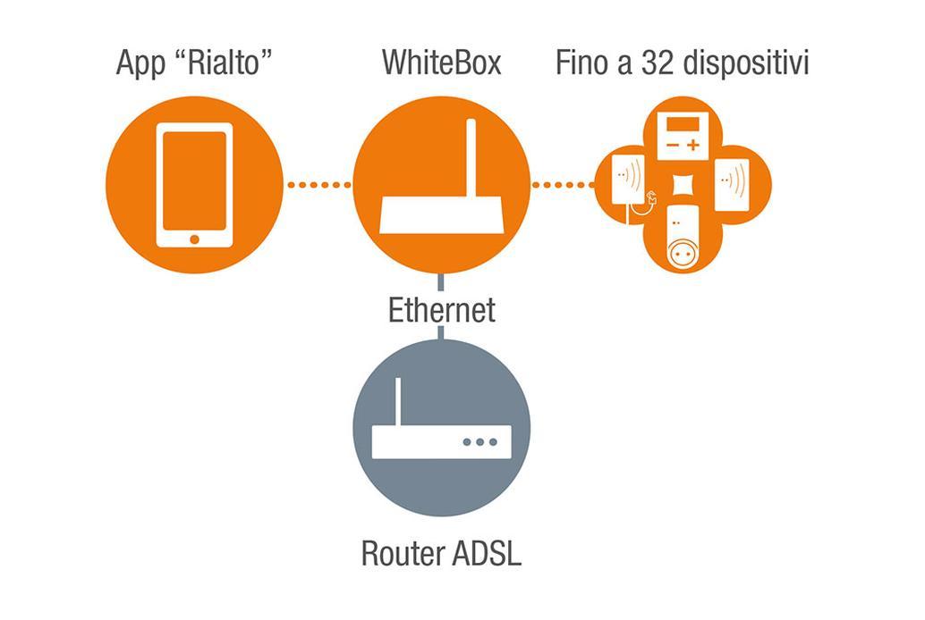 Il sistema tramite termostato wi-fi e App Rialto è espandibile fino a 32 dispositivi