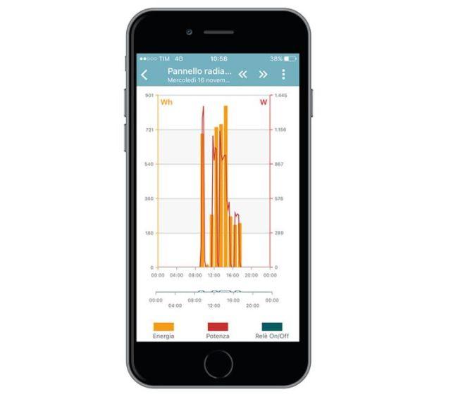 Smart Plug controlla l'azionamento degli elettrodomestici tramite App