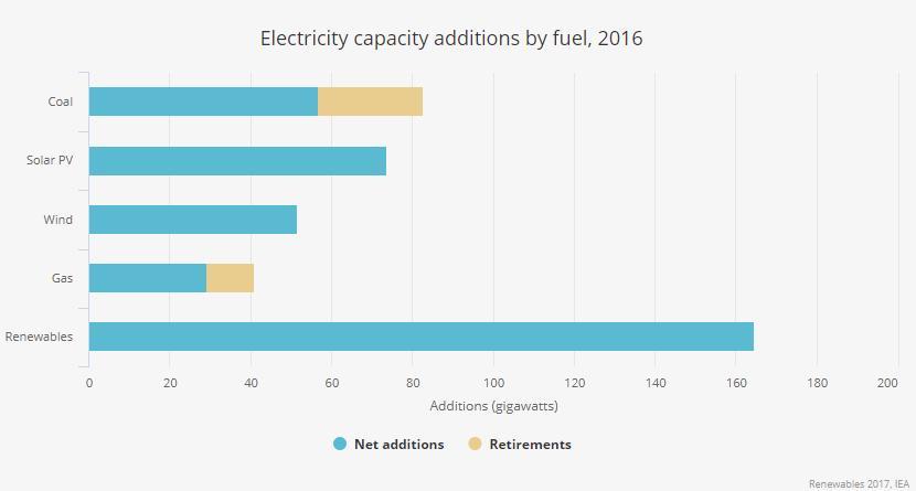165 GW di capacit per le rinnovabili nel 2016