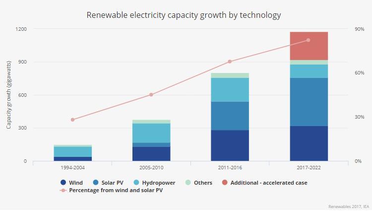 Crescita delle rinnovabili a livello globale fino al 2022