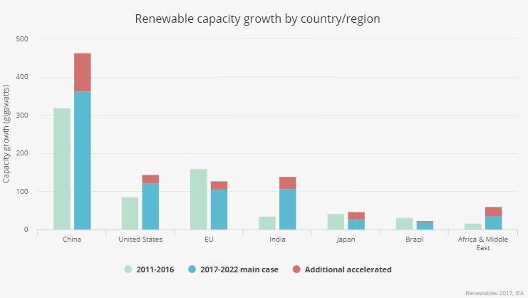 Crescita delle rinnovabili fino al 2022 per area geografica