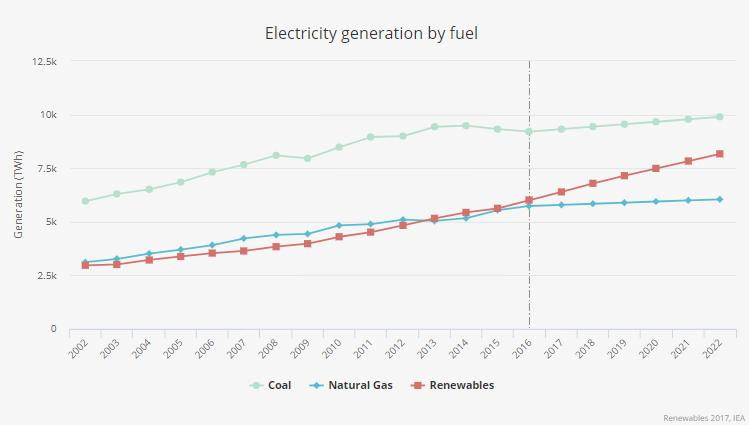 Produzione da rinnovabili sempre pi vicina al carbone