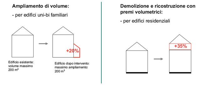 Piano casa e condominio - Piano casa condominio lazio ...