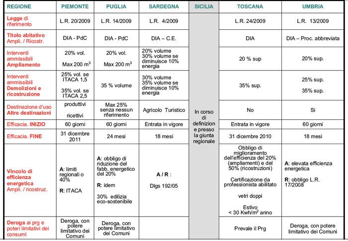 Rapporto di illuminazione sottotetto israi per revit - Verifica rapporto aeroilluminante ...