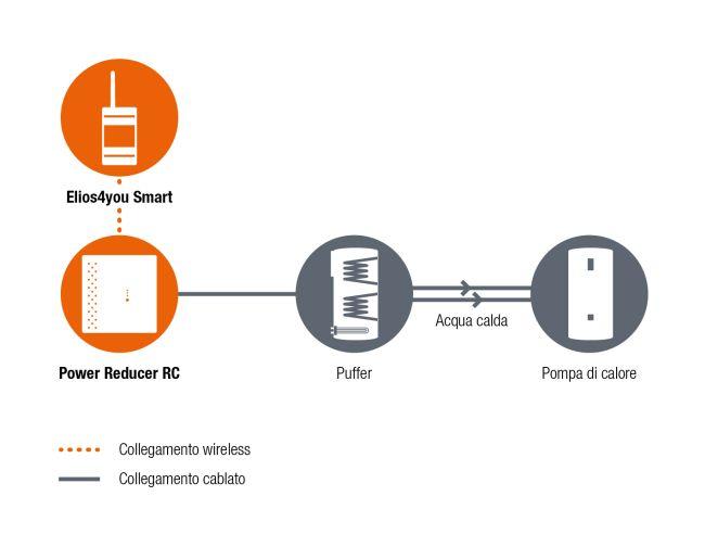 Schema di collegamento dispositivi 4-noks - Puffer - Pompa di calore