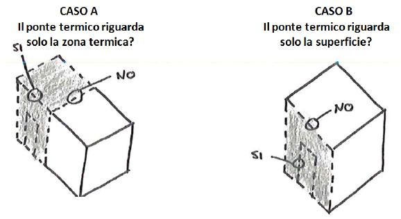 Ponderazione dei coefficienti lineari