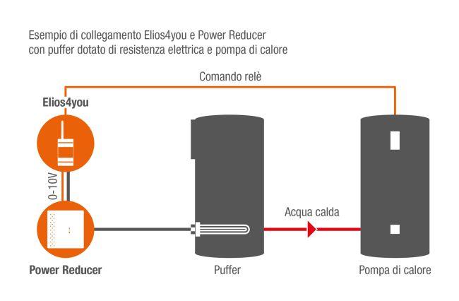 Collegamento Elio4you e Power reducer con puffer dotato di resistenza elettrica e pompa di calore