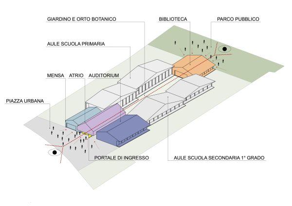 Il nuovo polo scolastico Cascina della Conoscenza, composto da un gruppo di otto corpi