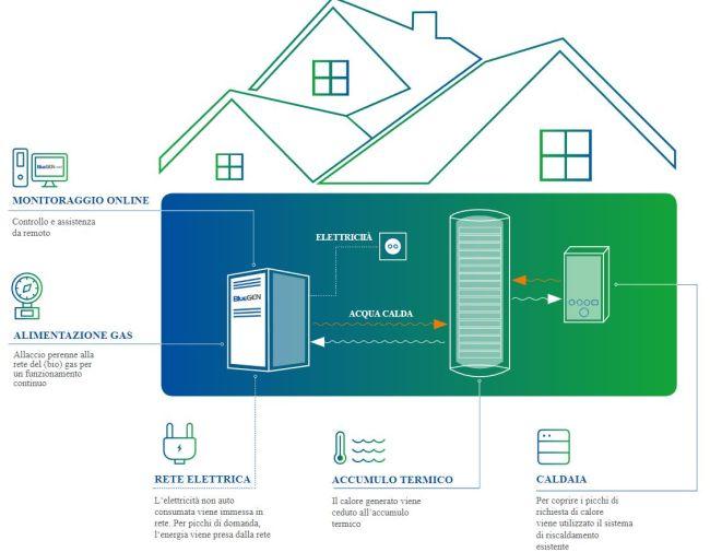 Il microcogeneratore Blugen di Solidpower per la produzione di elettricità e calore