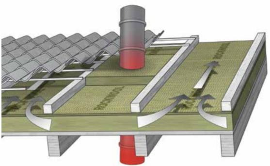 ROCKWOOL Durock Energy Plus, isolamento coperture inclinate