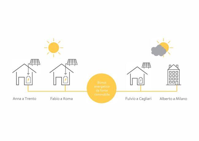 sonnencommunity energia rinnovabile per tutti