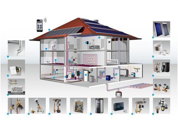 Schema impianto solare Oventrop in una casa unifamiliare
