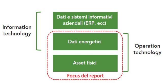 Focus report Cybersecurity nel settore energetico