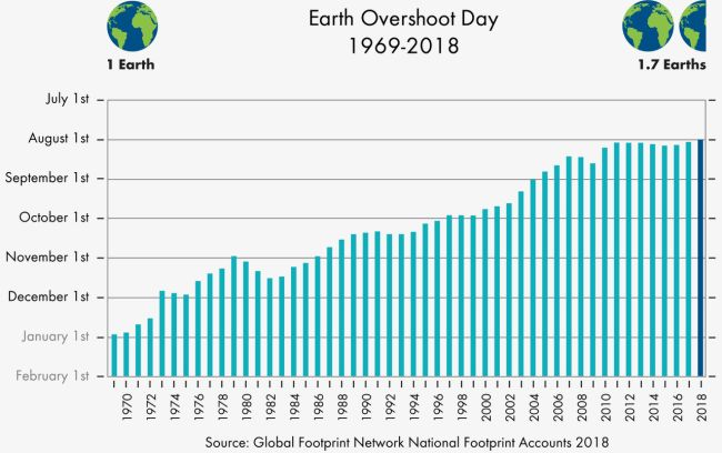 Erth overshoot day dal 1969 al 2018