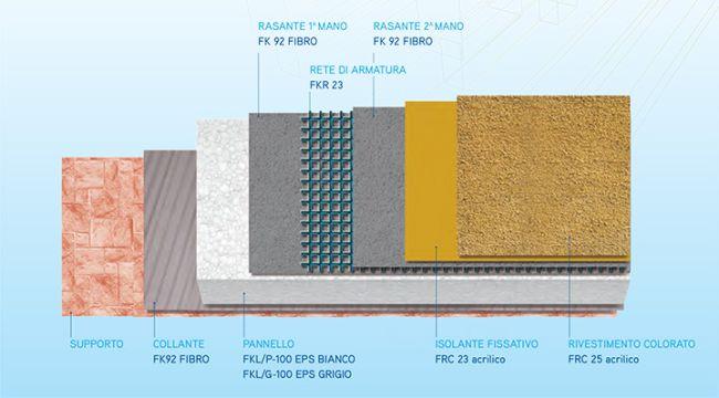 Sistema di isolamento termico a cappotto Ferritherm