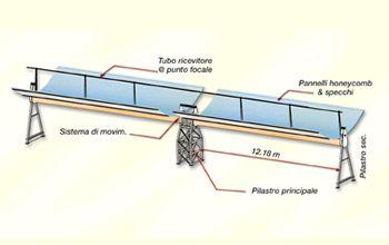 Progetto archimede for Piani di cabina solare