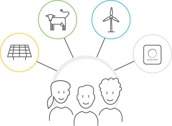 In Germania la batteria virtuale di sonnen che offre servizi di bilanciamento della rete