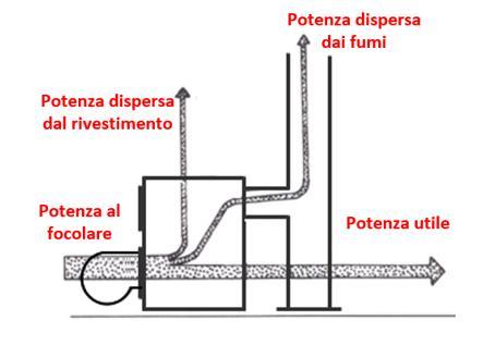 Schema Potenza termica al focolare