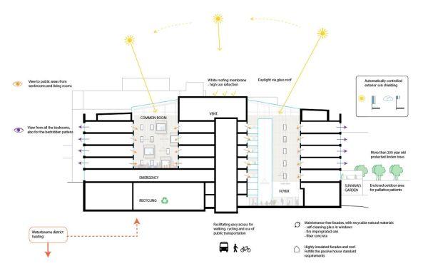 Lo schema dell'irraggiamento solare (credits, C.F. Møller Architects)