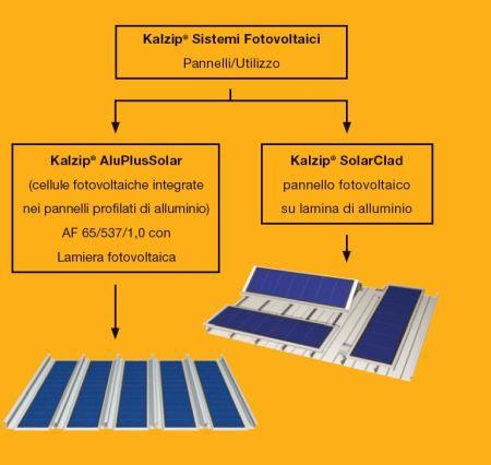 Kalzip Tetto Fotovoltaico