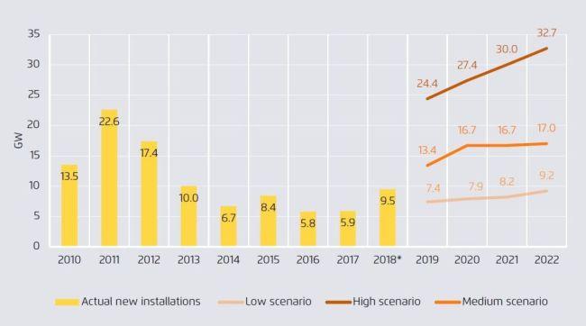 Le installazioni di fotovoltaico in Europa dal 2010 al 2018