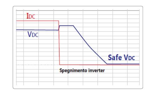Grafico SafeDC