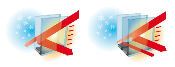 Vetri radianti elettrici a doppio e triplo vetro