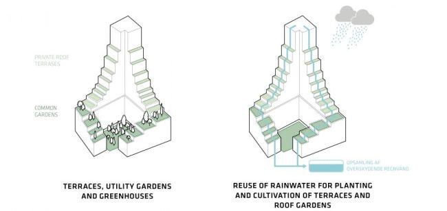 CPH Common House: spazi verdi e riciclo dell'acqua