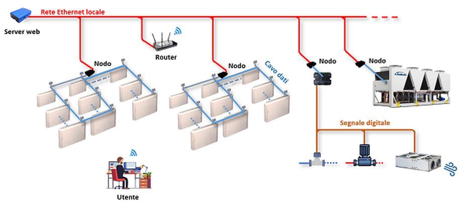 Garda di Galletti: Monitoraggio accessibile on line dell'impianto di climatizzazione
