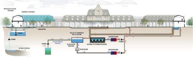 Gestione idrica super efficiente al teatro delle Terme di Milano