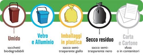 Come differenziare i rifiuti