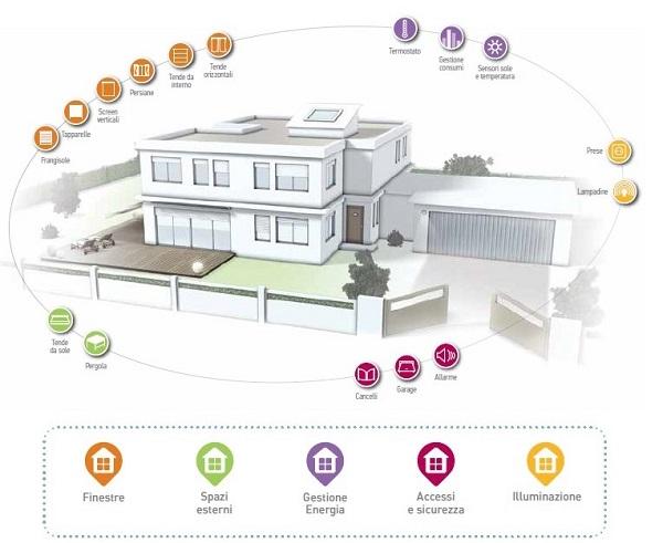 Integrazione dell'automazione all'edilizia