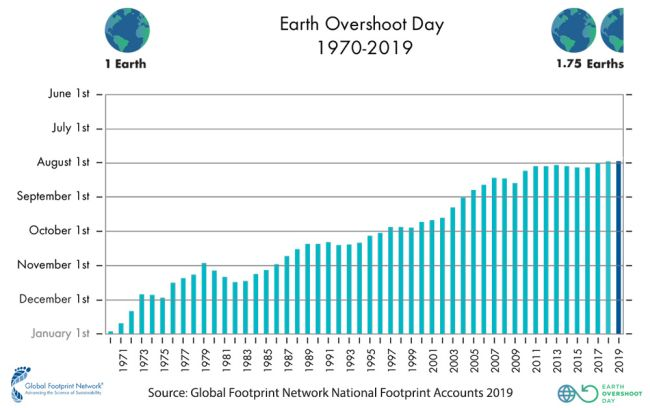 Erth overshoot day dal 1969 al 2019