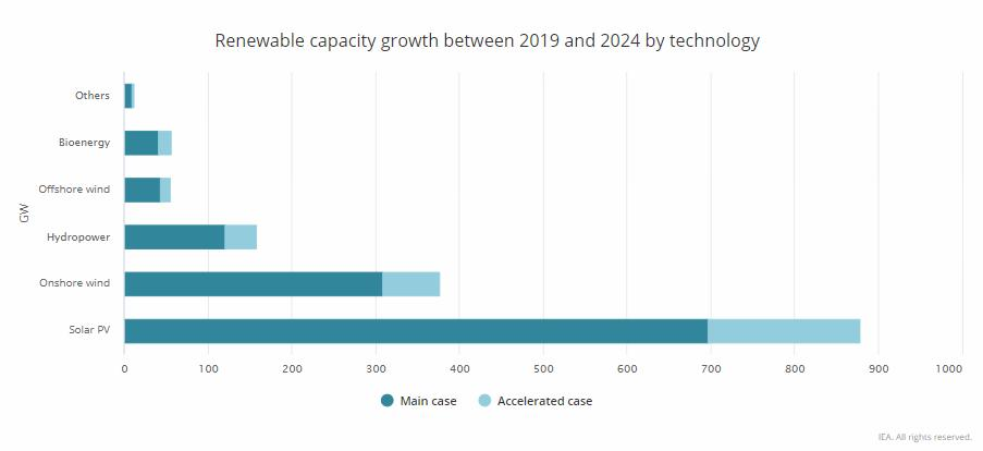 Crescita rinnovabili per tecnologia tra il 2019 e il 2024