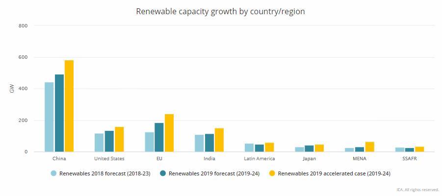 Previsioni di crescita delle rinnovabili nei prossimi 5 anni per paesi