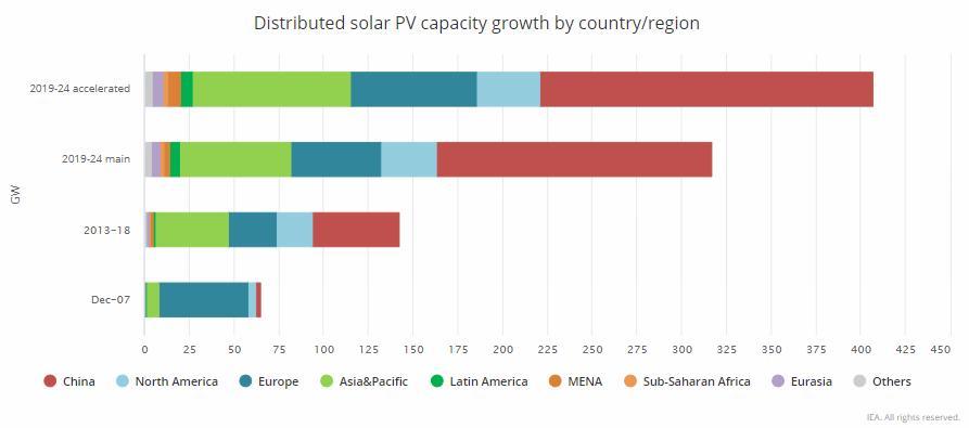 Crescita fotovoltaico distribuito nel periodo 2019-2024