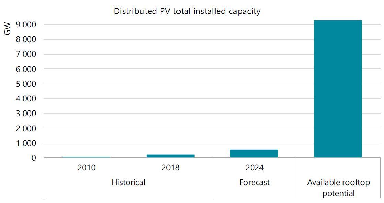 IEA: Crescita fotovoltaico su tetto nei prossimi 5 anni