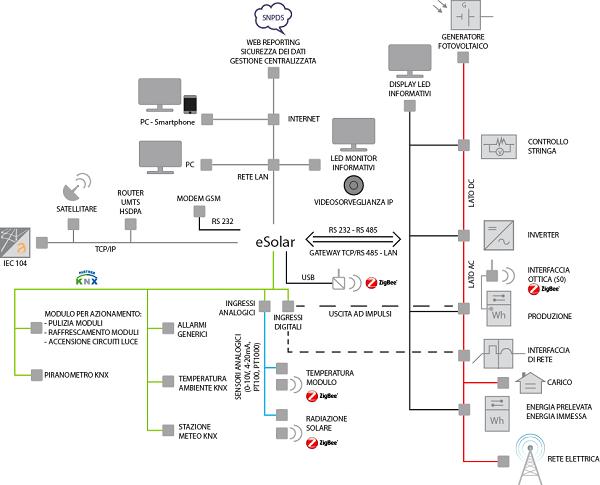 Monitoraggio e gestione di impianti fotovoltaici
