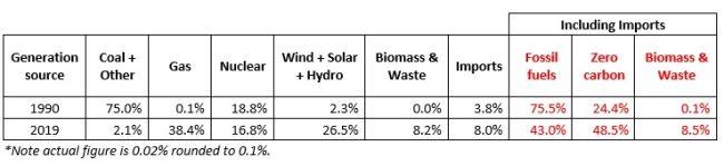 Energie rinnovabili e fossili in Gran Bretagna 1990-2019